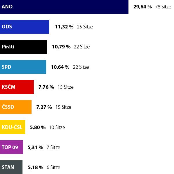 Ergebnis der tschechischen Parlamentswahlen: Zum ersten Mal werden neun Parteien im Abgeordnetenhaus vertreten sein.